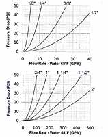E Series Flow Rate vs Pressure Drop
