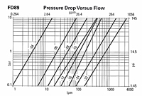 FD89 Flow Data